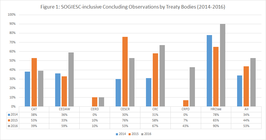 Statistics on references to SOGIESC by Treaty Bodies